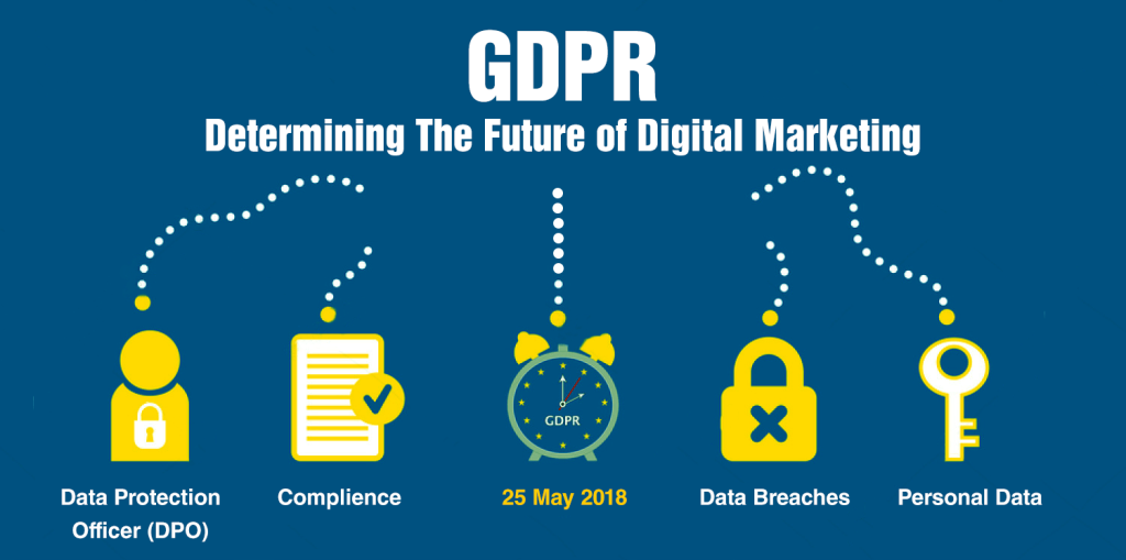 what is GDPR and digital marketing