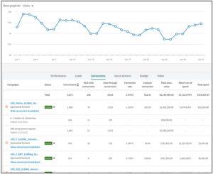 linkedin Conversion tracking-