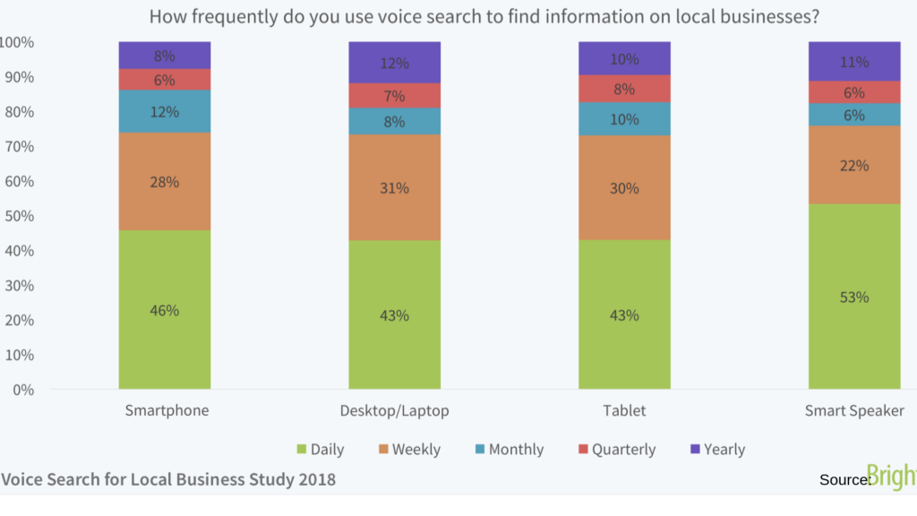 Frequent Use of Voice Search