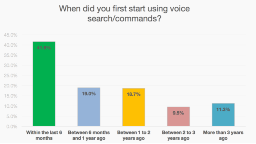 First Start Of Voice Search
