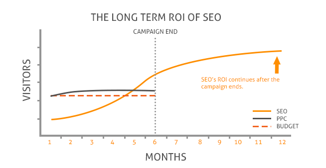 ROI of SEO