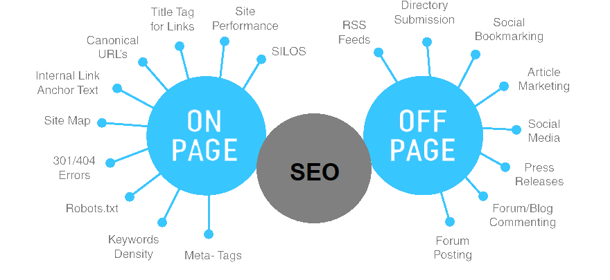 On-Page SEO and Off-Page SEO