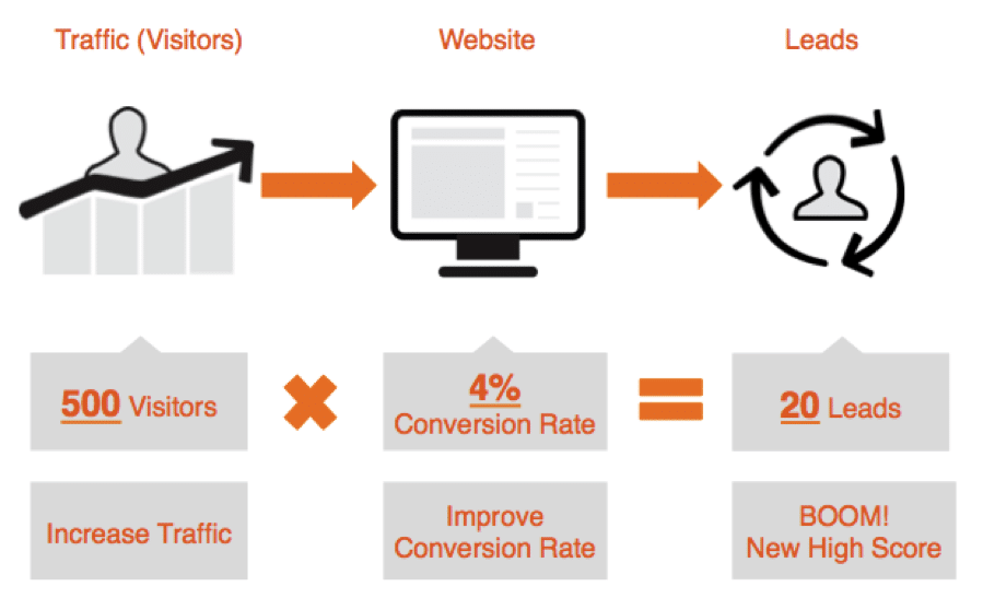 Website-Conversion-Rate-Check