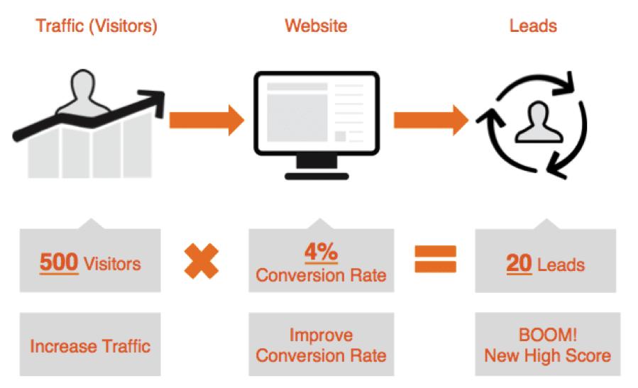Website-Conversion-Rate-Check | DigiDir