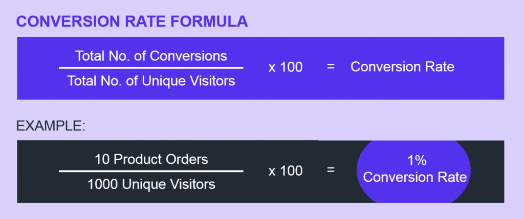 check conversion-rate | DigiDir