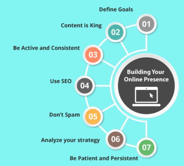Impressive Online Presence