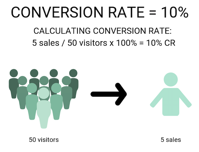 Conversion Rate Calculation