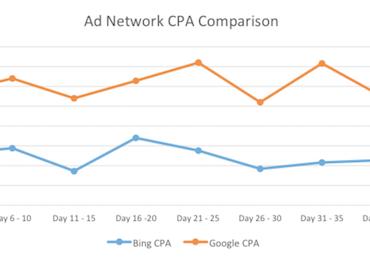 bing vs google cpa