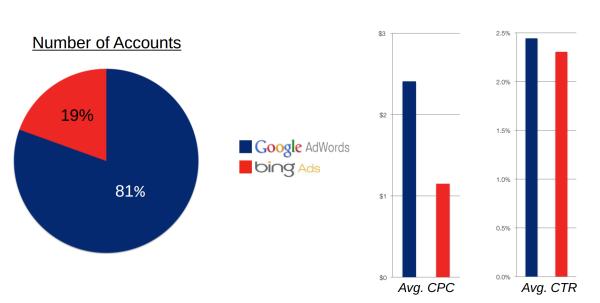 bing vs google | DigiDir