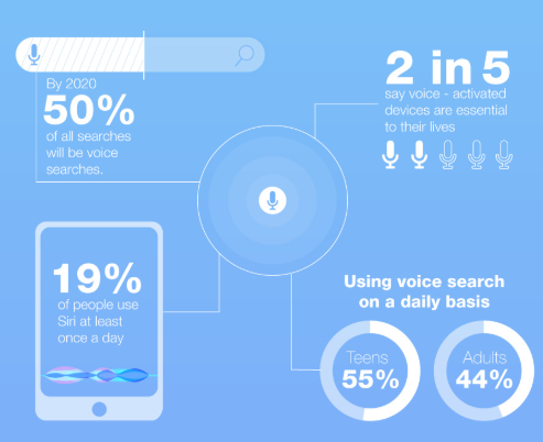 Voice search - Digital marketing agency | DigiDir